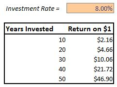 Table 1: The Return on Investment of $1